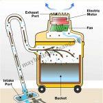 Cấu tạo và nguyên lý hoạt động của máy hút bụi