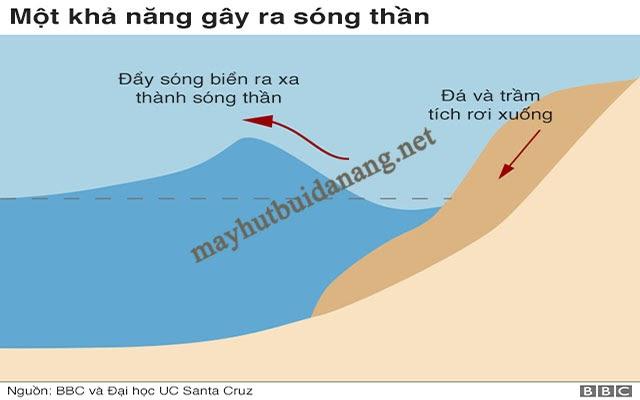 Những đợt lở đất hay phun trào núi lửa dưới đáy biển cũng là nguyên nhân hình thành nên sóng thần