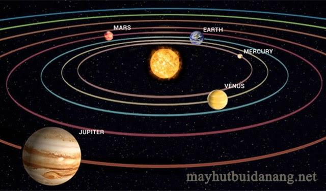 Vị trí sao Mộc trong hệ Mặt trời