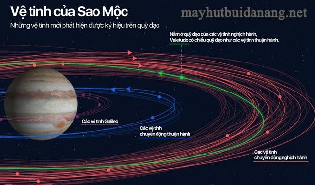 Sao Mộc có rất nhiều vệ tinh